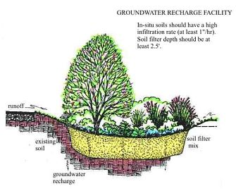 Image of a Groundwater Recharge Facilty