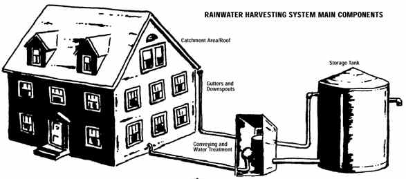 Rainwater harvesting system main components