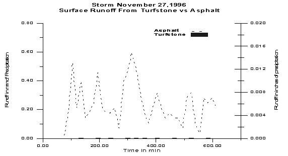 Graph depicting surface runoff from turfstone versus asphalt.